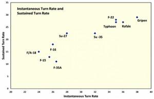 gripen_f35_turn-rates